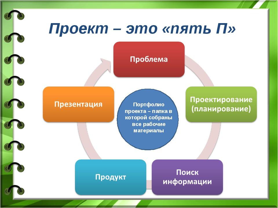 Проекты центра